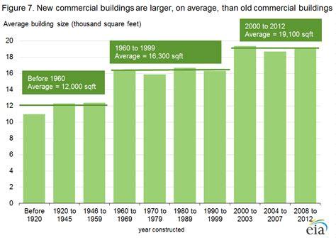average cost per square foot to build a house in tennessee 2016 average cost per square foot to build codixes com