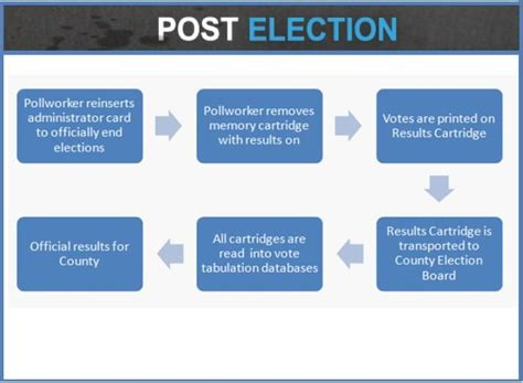electoral college process flowchart 17 best images about elections electoral integrity