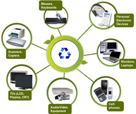 cycling electronics recycling drive sustainability