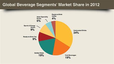 the energy drink industry global beverage segment s market in 2012 soft
