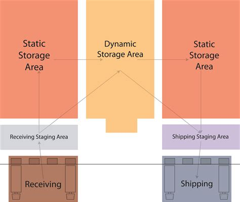 warehouse layout flow warehouse product flow options reb storage systems