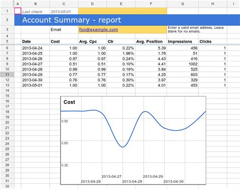 Account Summary Report Adwords Scripts Google Developers Adwords Caign Report Template