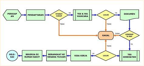 rekrutmen desain grafis proses rekrutmen download lengkap