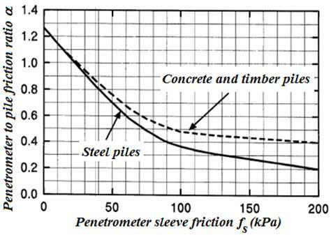 shaft friction coefficient alfas | bearing capacity | geo5