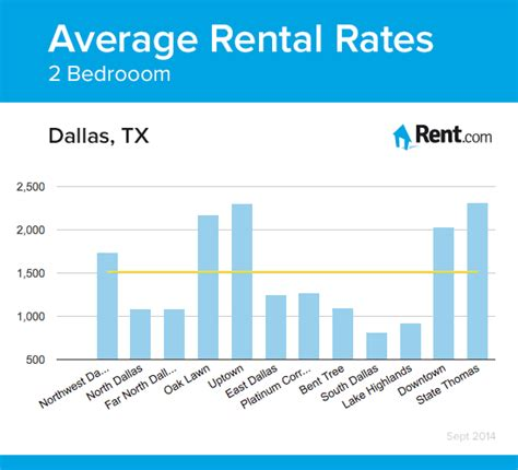 2 bedroom apartments for rent in dallas tx average rental rates for a two bedroom apartment in dallas