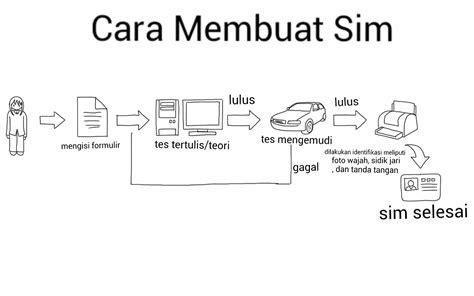 cara membuat yayasan online membuat sim online makassar xi ipa 5 cara membuat sim