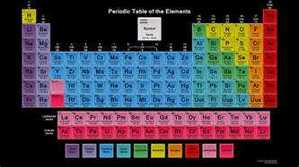 Mandaliof Table by Color Periodic Table Wallpaper Tiles 2015