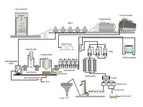 plant layout pabrik gula national sugar institute