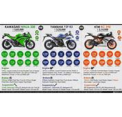 Kawasaki Ninja 300 Vs Yamaha R3 KTM RC 390