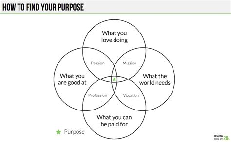 what is the purpose of venn diagrams this simple venn diagram will help you figure out your