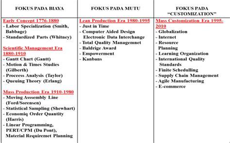 desain jasa dalam manajemen operasional darsono se mm manajemen operasional