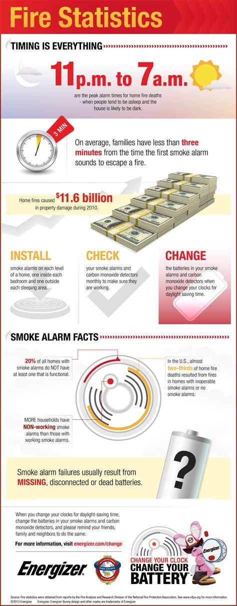 carbon monoxide detector wiring oven wiring elsavadorla