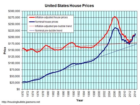 housing market graph image gallery housing market trends graph