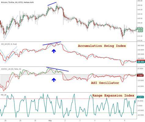 accumulative swing index master index list of all my indicators btcusd tradingview