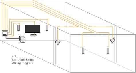 surround sound wiring kit  guage