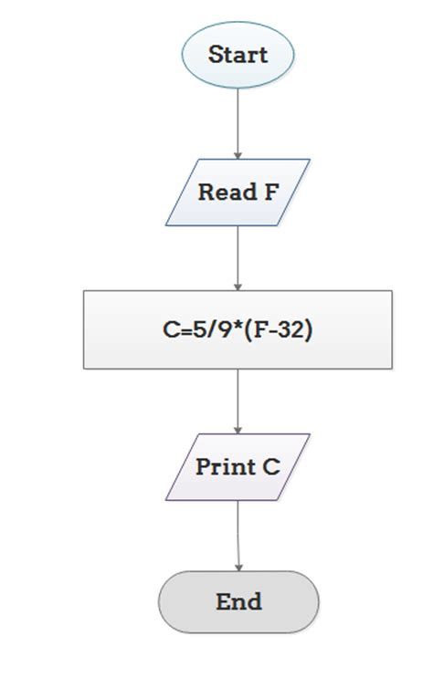 explain flowchart explain algorithm and flowchart with exles