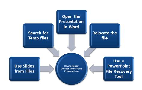 Methods To Repair Corrupt Powerpoint Presentation Powerpoint Presentation Gallery