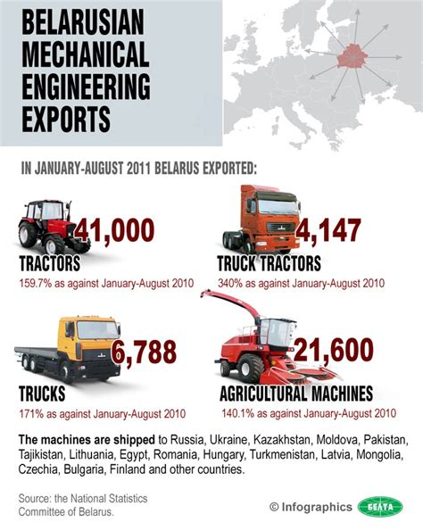 Mechanical Engineering Info Pin By Infographic Sles On Infographic Sles