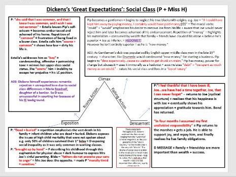 great expectations themes cliff notes exploring themes in great expectations by simirai