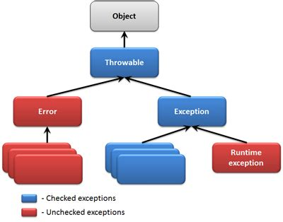 invalid layout of java lang classloader at identityhashcode types of exception checked vs unchecked exceptions vs