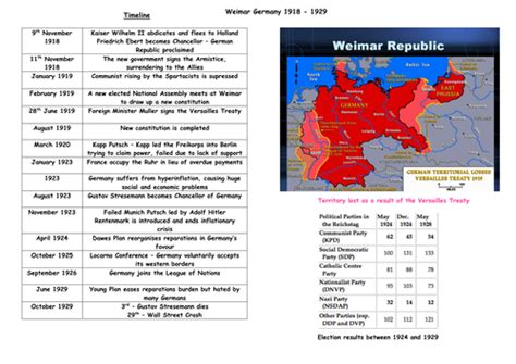 aqa gcse history elizabethan 1471864294 weimar republic timeline display by jbenstead1 teaching