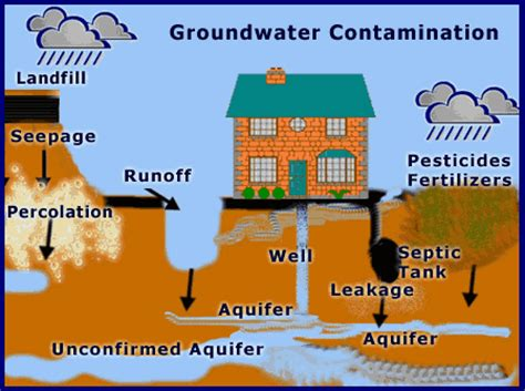 list of drinking water contaminants & their maximum