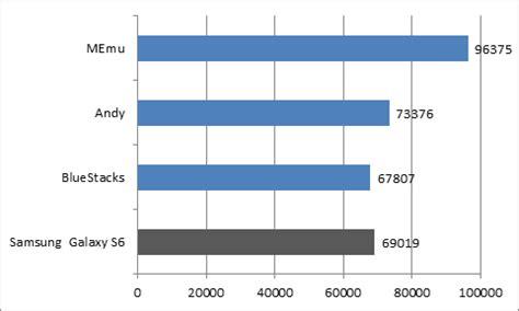 bluestacks vs andy the best android emulator bluestacks vs andy vs memu