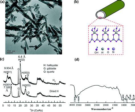 xrd pattern of halloysite recent advances in halloysite nanotube derived composites