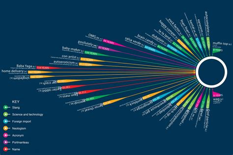 design meaning oxford dictionary infographic issues digital bytes