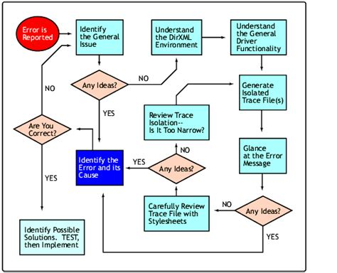 troubleshooting flowchart template troubleshooting flowchart template 28 images