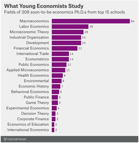phd thesis in economics effective phd thesis topics in economics