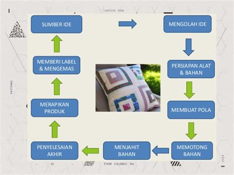 desain kemasan kerajinan limbah tekstil ppt kerajinan dan wirausaha limbah tekstil kewirausahaan