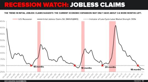 Jobless Claims | recession watch a look at dank u s economic data