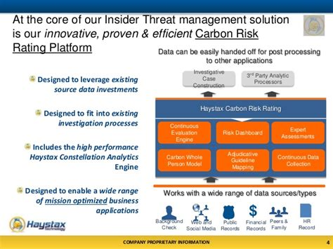 big data analytics with applications in insider threat detection books haystax carbon for insider threat management