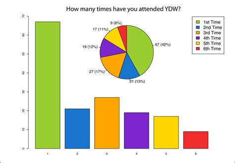 charts and graphs charts graphs youth weekend