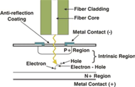 avalanche photodiode optical communication fiber optic glossary p q