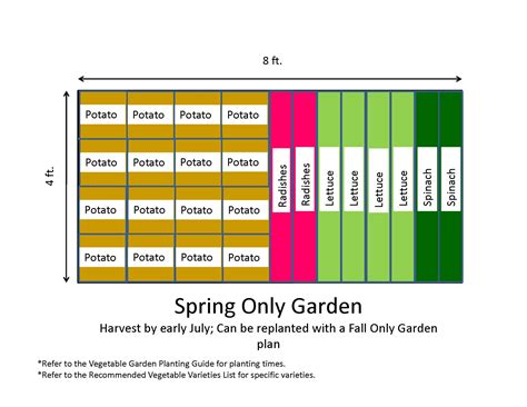 Ideal Vegetable Garden Layout 4x8 Only Backyard Vegetable Garden Layout With Potato Radishes Lettuce And Spinach For