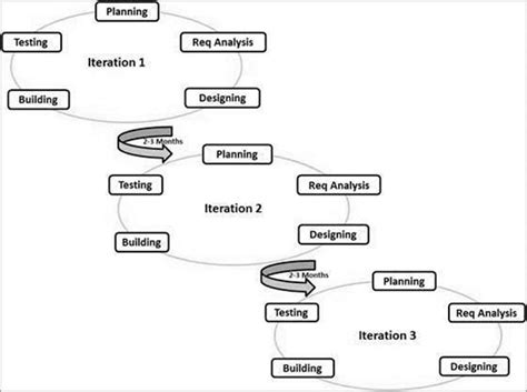 tutorialspoint salesforce what is agile methodology and what is agile sdlc model