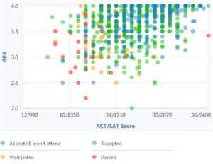 Ut Score Ut Knoxville Gpa Sat Scores And Act Scores For Admission
