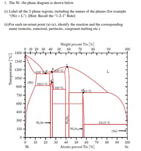 al ni phase diagram the ni sn phase diagram is shown below label all