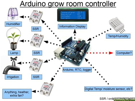 grow room controller arduino based room controller page 4