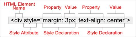 html div syntax css syntax