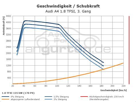 88 Kw Wieviel Ps by Audi A4 1 8 Tfsi 170 Ps Technische Daten Abmessungen