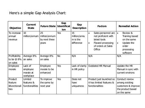 Gap Analysis Report Format