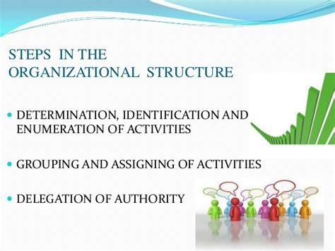 pattern of authority meaning organization 2 organizational behaviour by mr rohit banskota