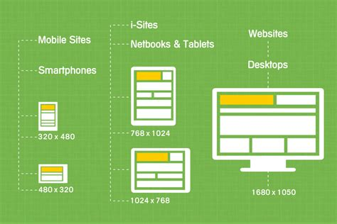 web version on mobile differences between mobile and size websites
