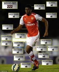arsenal injury list a tribute to abou diaby a sad career blighted by