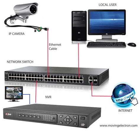 Router Ip Address Finder Software Cctv Networking Moving Electron