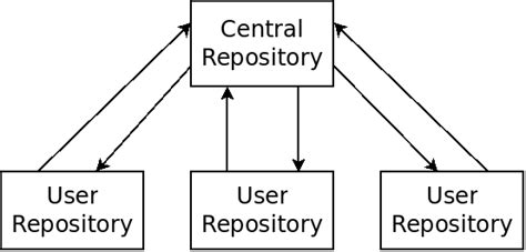 git tutorial central repository using git to collaborate with others