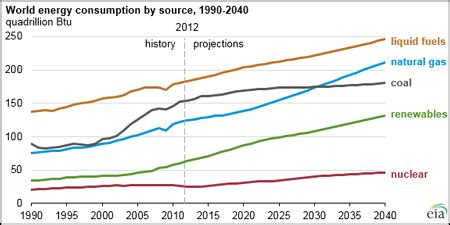 high energy growth, fossil fuel dependence forecast